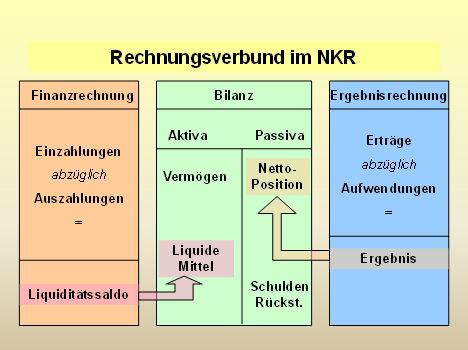 Rechnungsverbund NKR©Flecken Steyerberg